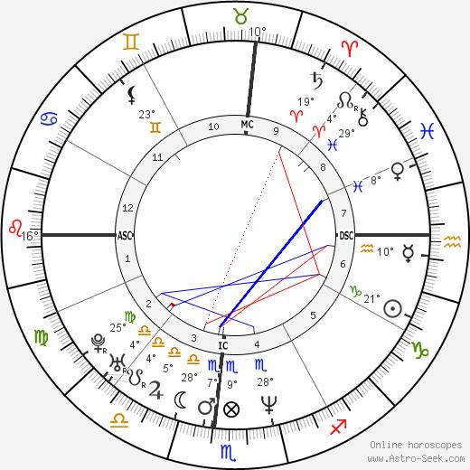 Kyle Richards birth chart, biography, wikipedia 2018, 2019