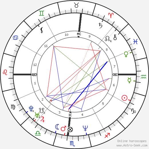 Kyle Richards astro natal birth chart, Kyle Richards horoscope, astrology