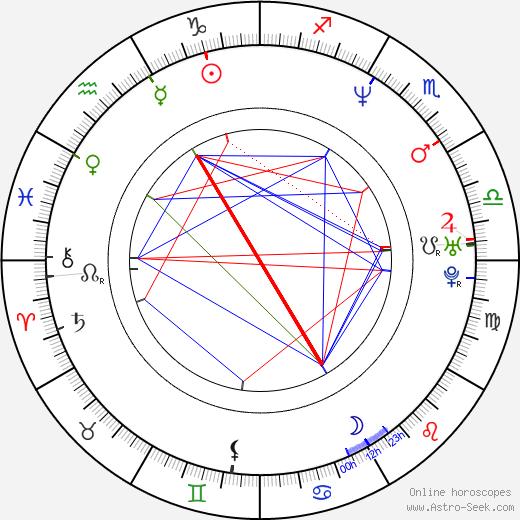 Mai Charoenpura день рождения гороскоп, Mai Charoenpura Натальная карта онлайн
