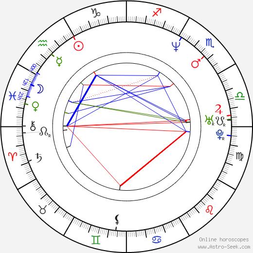 Marc Robinson tema natale, oroscopo, Marc Robinson oroscopi gratuiti, astrologia