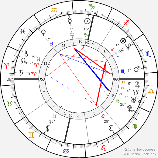 Marco Simone birth chart, biography, wikipedia 2019, 2020