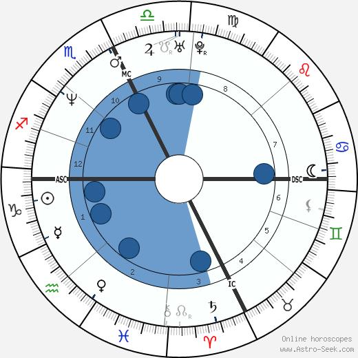 Marie Darrieussecq wikipedia, horoscope, astrology, instagram