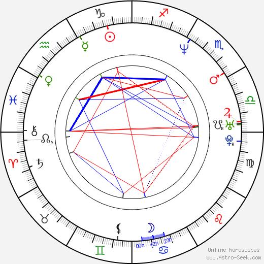 Matheus Nachtergaele день рождения гороскоп, Matheus Nachtergaele Натальная карта онлайн