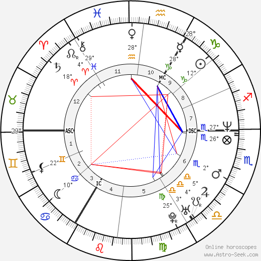 Michael Schumacher birth chart, biography, wikipedia 2018, 2019