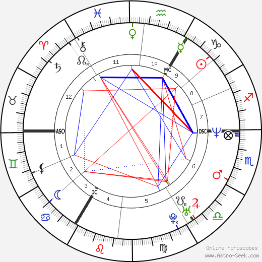 Michael Schumacher astro natal birth chart, Michael Schumacher horoscope, astrology