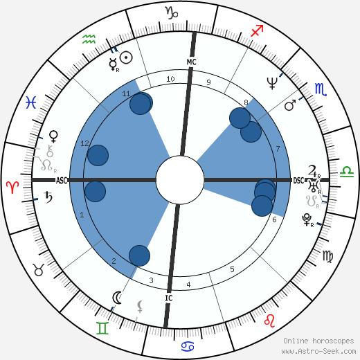 Mo Rocca wikipedia, horoscope, astrology, instagram