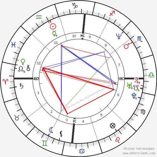 Mo Rocca день рождения гороскоп, Mo Rocca Натальная карта онлайн