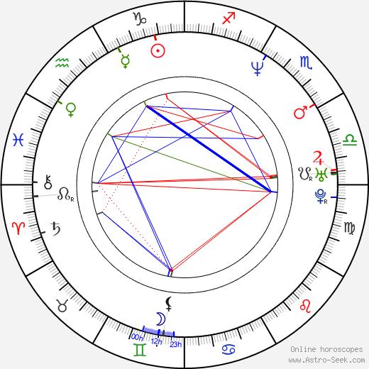 Моррис Честнат Morris Chestnut день рождения гороскоп, Morris Chestnut Натальная карта онлайн