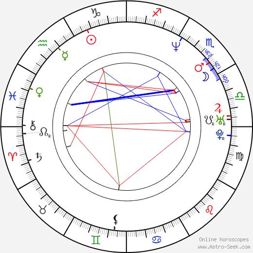 Nataliya Vdovina astro natal birth chart, Nataliya Vdovina horoscope, astrology