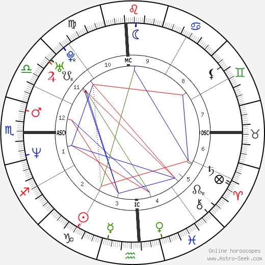 Norman Reedus astro natal birth chart, Norman Reedus horoscope, astrology