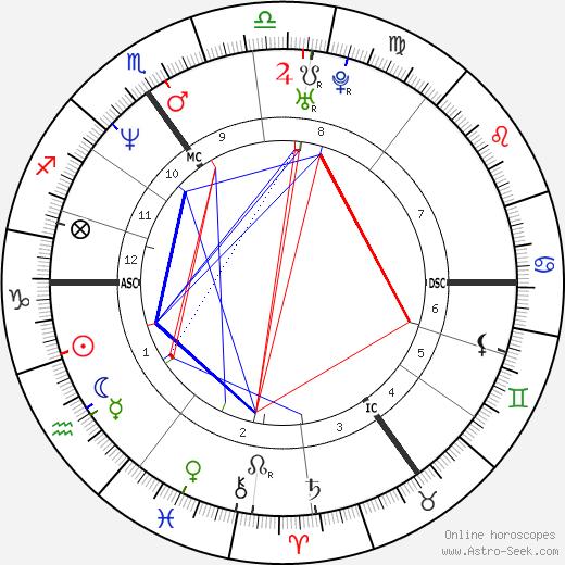 Oliver Mommsen tema natale, oroscopo, Oliver Mommsen oroscopi gratuiti, astrologia