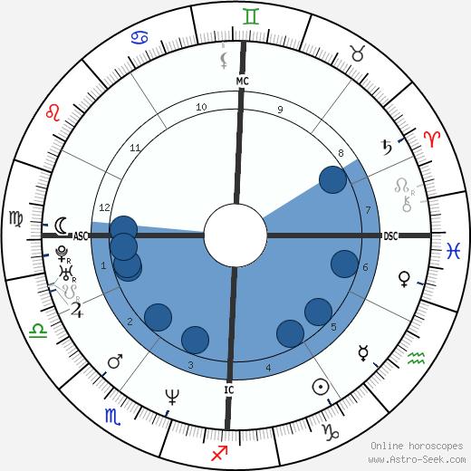 Paola Pezzo wikipedia, horoscope, astrology, instagram
