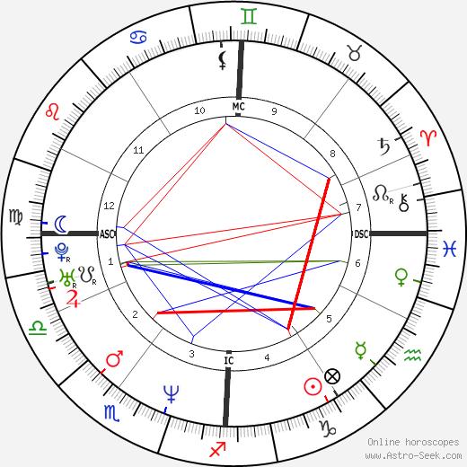 Paola Pezzo день рождения гороскоп, Paola Pezzo Натальная карта онлайн