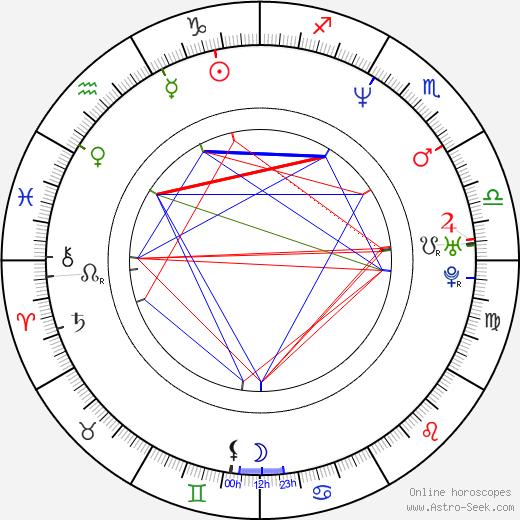Patrick Huard tema natale, oroscopo, Patrick Huard oroscopi gratuiti, astrologia