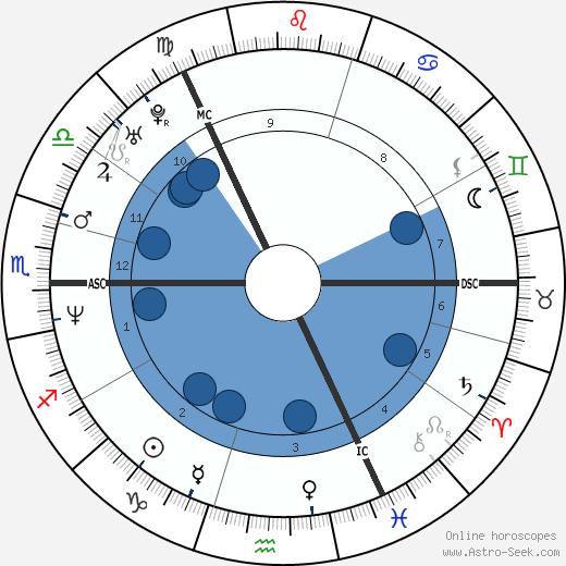 Paul Lawrie wikipedia, horoscope, astrology, instagram