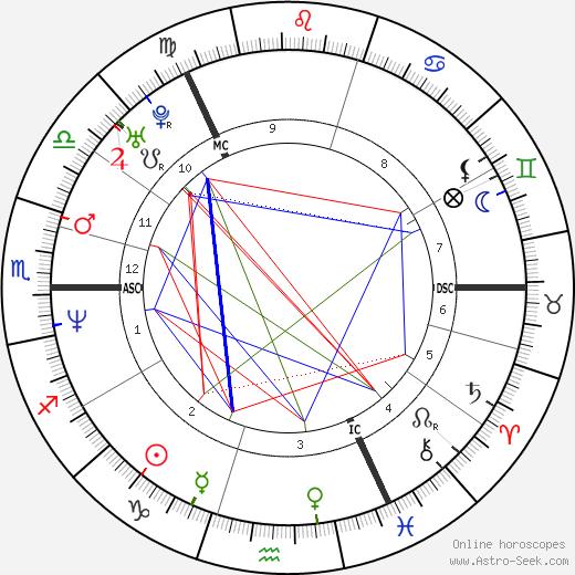 Paul Lawrie день рождения гороскоп, Paul Lawrie Натальная карта онлайн