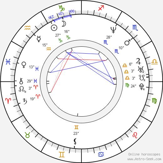 Pawel Burczyk birth chart, biography, wikipedia 2020, 2021