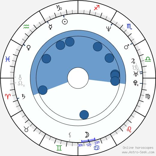 Philippe Dean wikipedia, horoscope, astrology, instagram