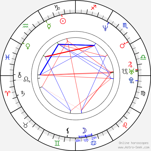 Philippe Dean astro natal birth chart, Philippe Dean horoscope, astrology