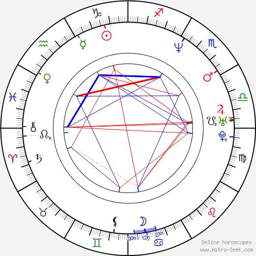 Philippe Dean birth chart, Philippe Dean astro natal horoscope, astrology