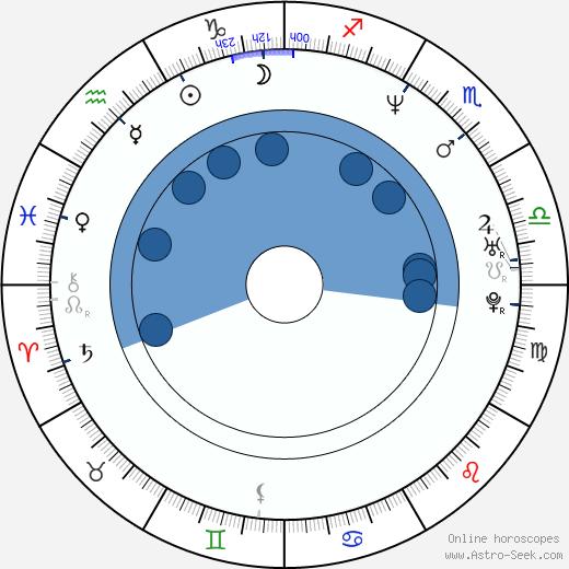 Rich Ward wikipedia, horoscope, astrology, instagram