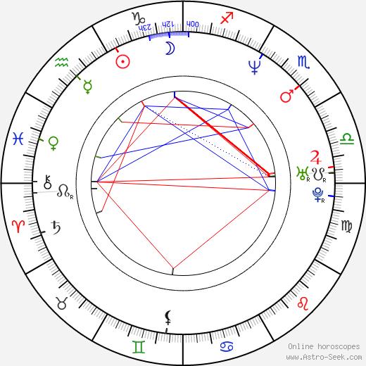 Rich Ward birth chart, Rich Ward astro natal horoscope, astrology