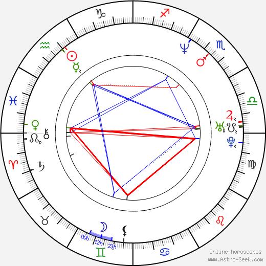 Richard James birth chart, Richard James astro natal horoscope, astrology