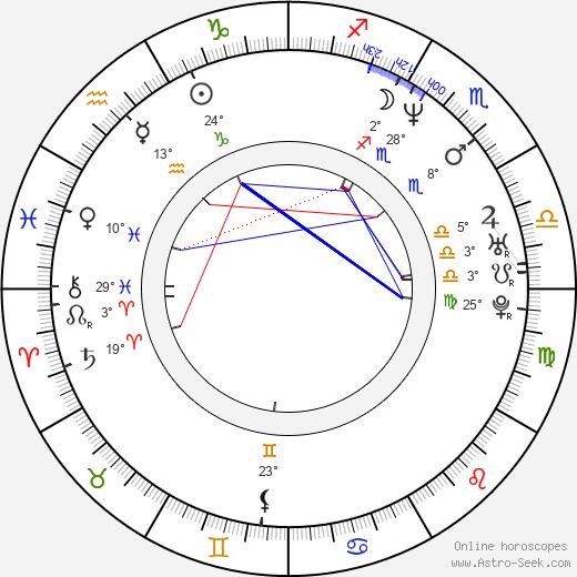 Rico Smith birth chart, biography, wikipedia 2019, 2020