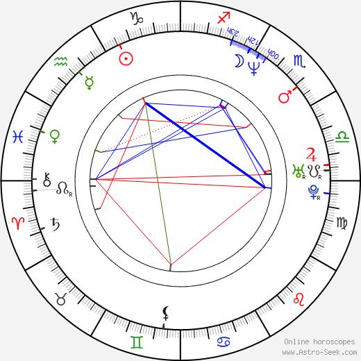 Rico Smith birth chart, Rico Smith astro natal horoscope, astrology