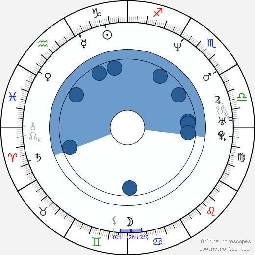 Robby Gordon wikipedia, horoscope, astrology, instagram