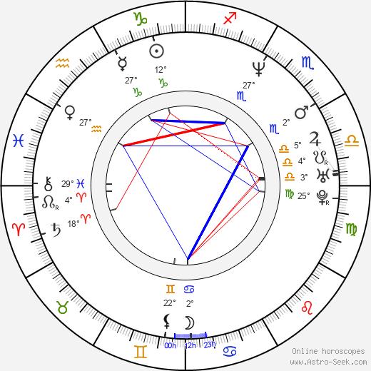 Robby Gordon tema natale, biography, Biografia da Wikipedia 2020, 2021