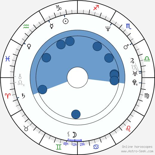 Robert Švehla wikipedia, horoscope, astrology, instagram