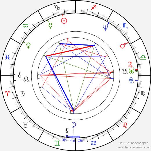 Robert Švehla tema natale, oroscopo, Robert Švehla oroscopi gratuiti, astrologia