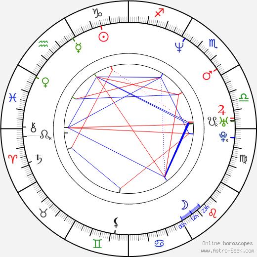 Ши Уигхэм Shea Whigham день рождения гороскоп, Shea Whigham Натальная карта онлайн