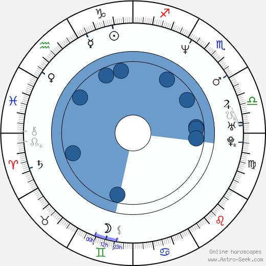 Sophie Okonedo wikipedia, horoscope, astrology, instagram