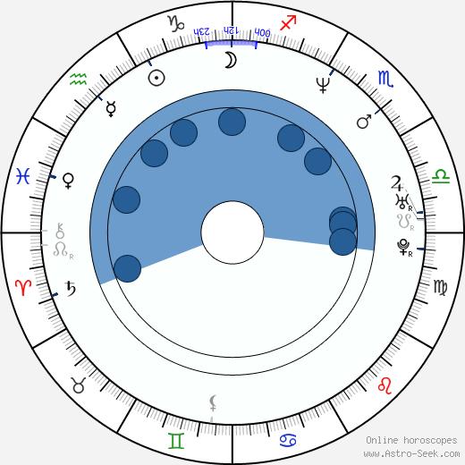 Stepan Biryukov wikipedia, horoscope, astrology, instagram