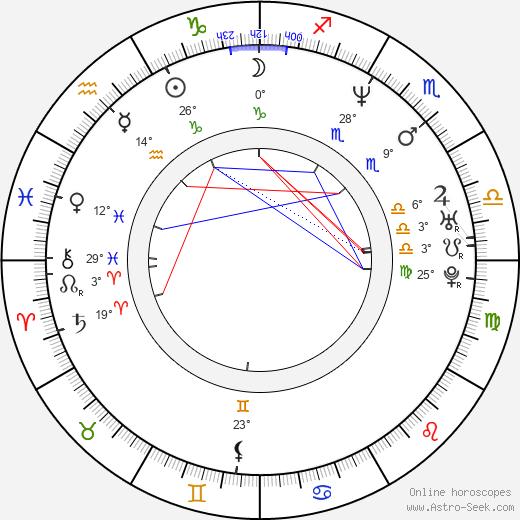 Stepan Biryukov birth chart, biography, wikipedia 2020, 2021