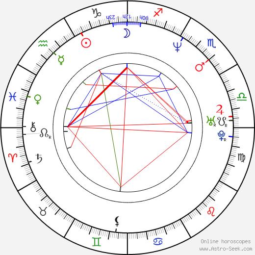 Stepan Biryukov birth chart, Stepan Biryukov astro natal horoscope, astrology