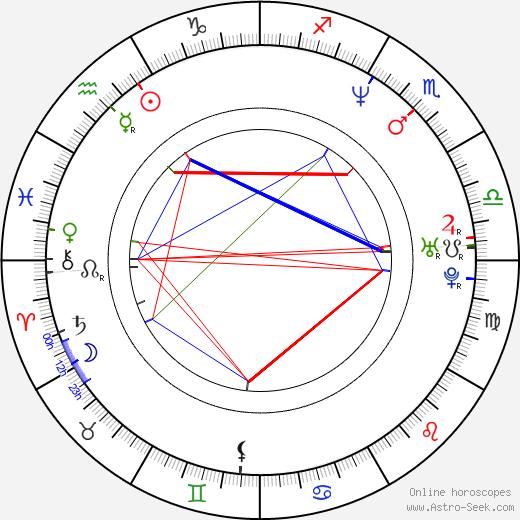 Stephanie Romanov tema natale, oroscopo, Stephanie Romanov oroscopi gratuiti, astrologia