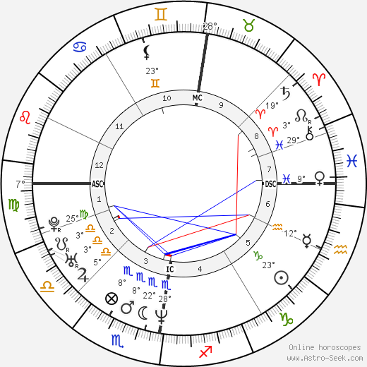 Stephen Hendry birth chart, biography, wikipedia 2018, 2019