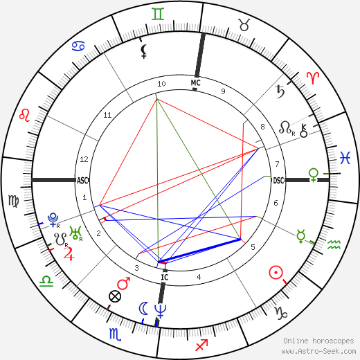 Stephen Hendry astro natal birth chart, Stephen Hendry horoscope, astrology