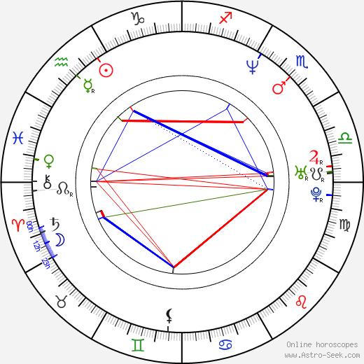 Zdeněk Jiráský birth chart, Zdeněk Jiráský astro natal horoscope, astrology