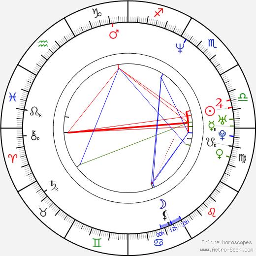 Abraham Benrubi tema natale, oroscopo, Abraham Benrubi oroscopi gratuiti, astrologia