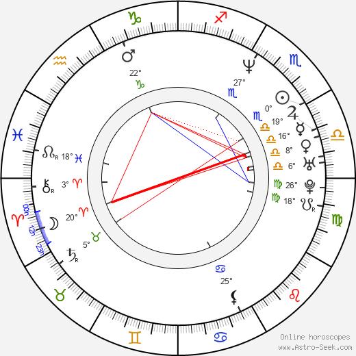 Adela Noriega birth chart, biography, wikipedia 2020, 2021