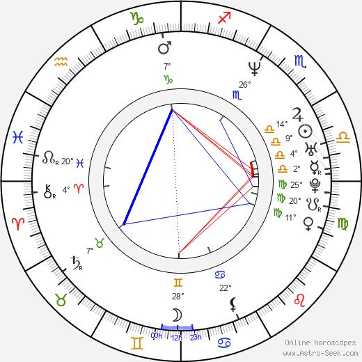 Aleksandra Justa birth chart, biography, wikipedia 2020, 2021