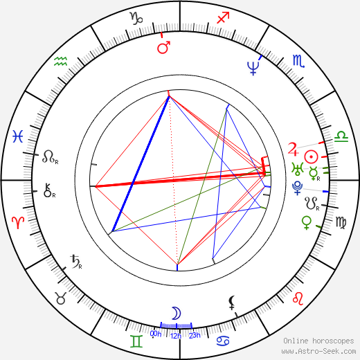 Aleksandra Justa birth chart, Aleksandra Justa astro natal horoscope, astrology