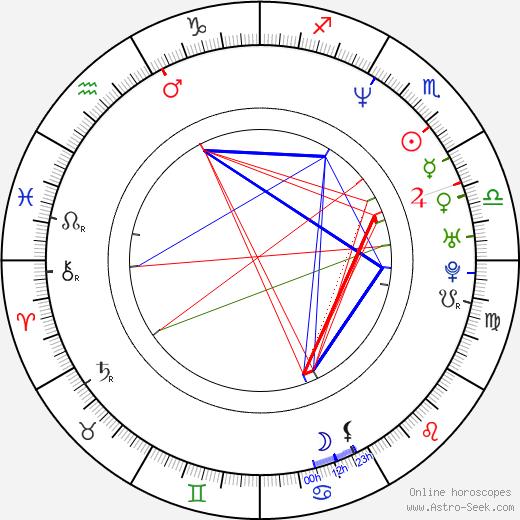 Alex Manette astro natal birth chart, Alex Manette horoscope, astrology