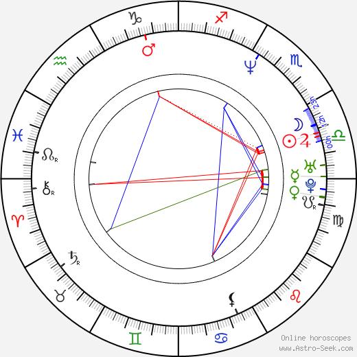 Allen Simpson birth chart, Allen Simpson astro natal horoscope, astrology