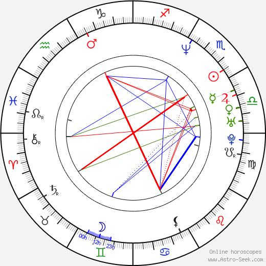 Ben Harper astro natal birth chart, Ben Harper horoscope, astrology