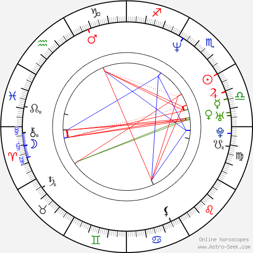 Brooke Theiss birth chart, Brooke Theiss astro natal horoscope, astrology